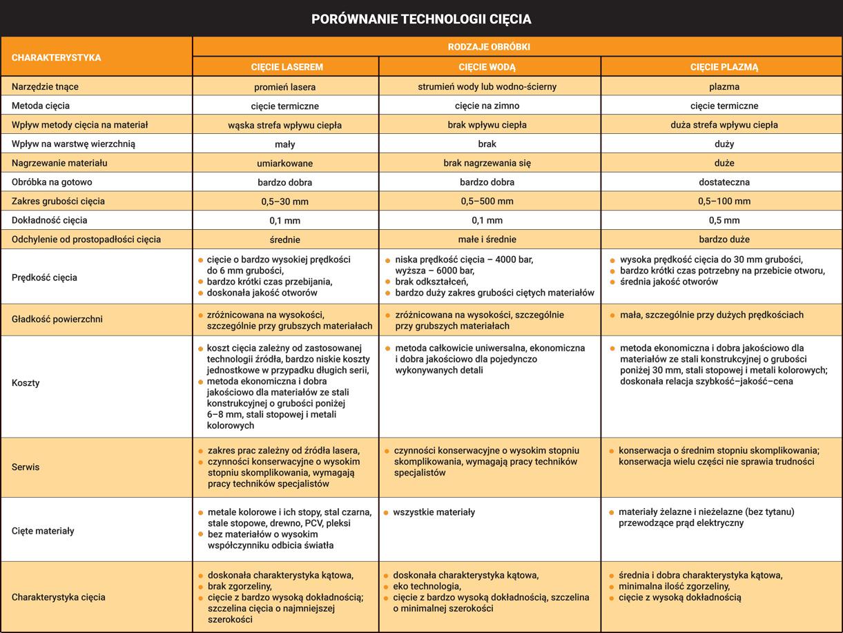 Porównanie technologii cięcia tabela